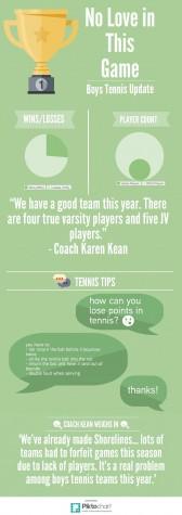 Boy's Tennis Update