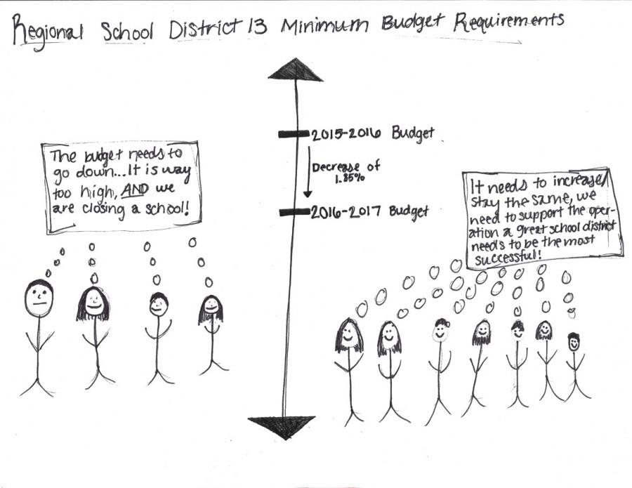 Minimum+Budget+Requirements