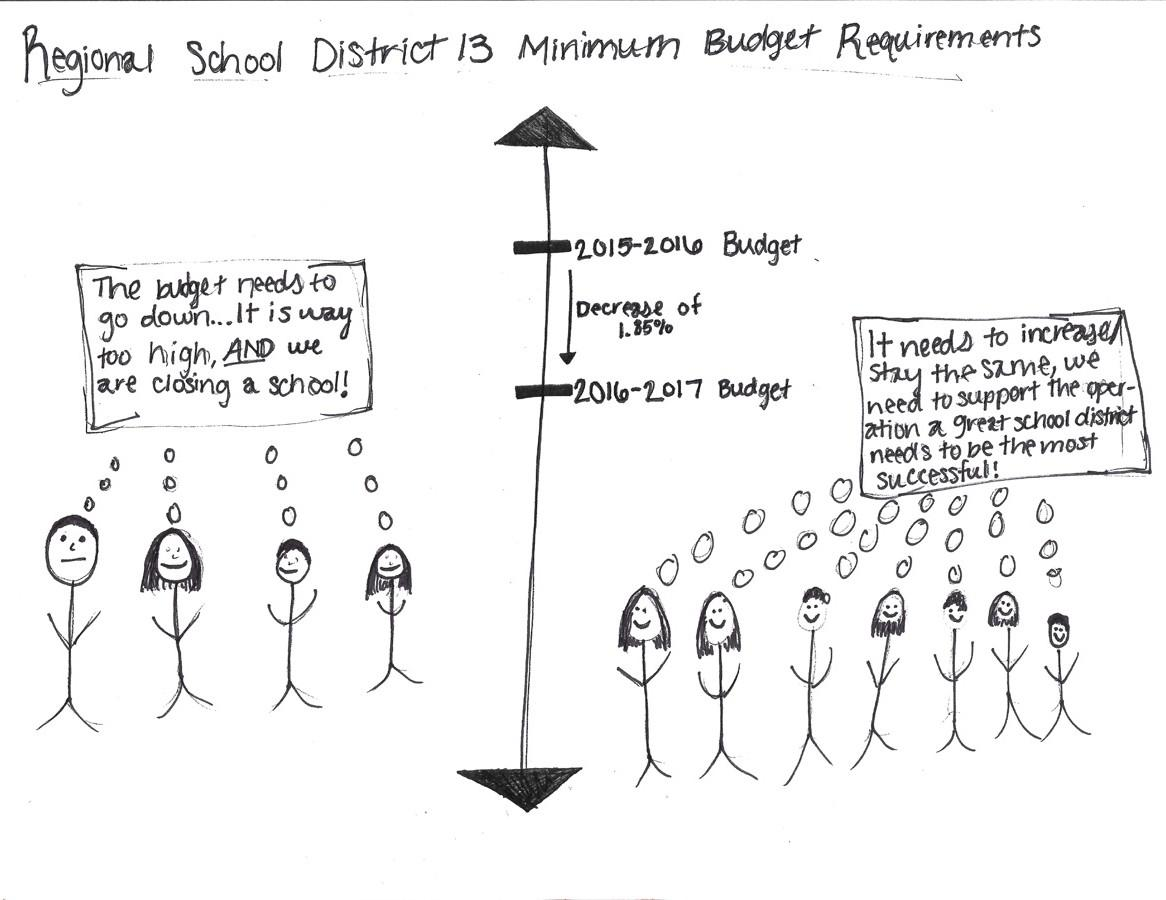 Minimum Budget Requirements Drawing