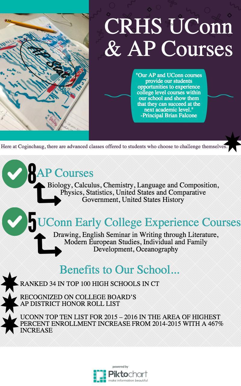 crhs-uconn-ap-courses (1)