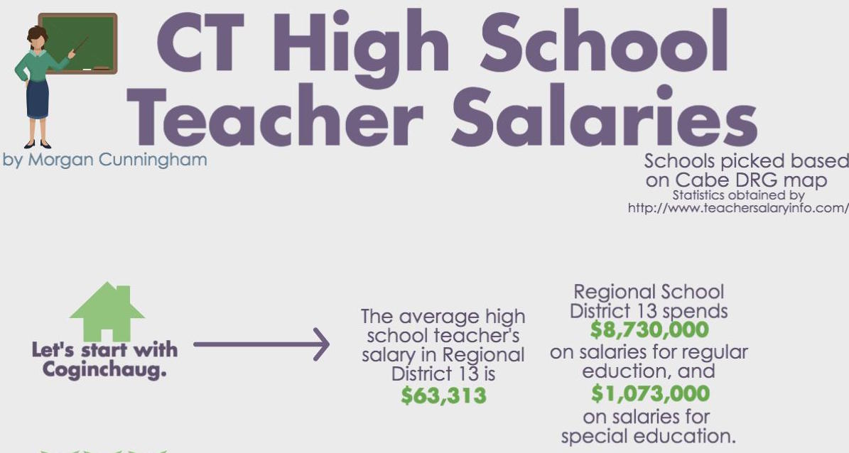 CT Teacher Salaries Compared